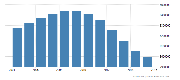 turkey population ages 10 15 total wb data