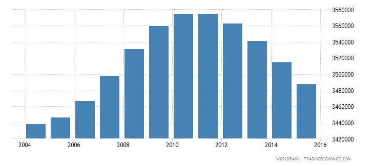 turkey population ages 13 17 male wb data