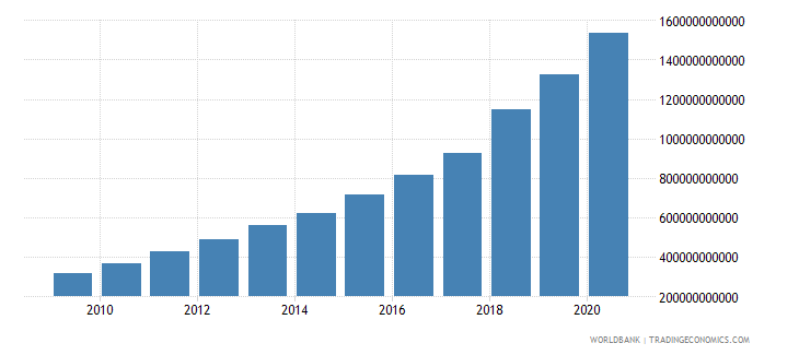 turkey revenue excluding grants current lcu wb data