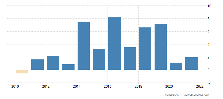 tuvalu inflation gdp deflator annual percent wb data
