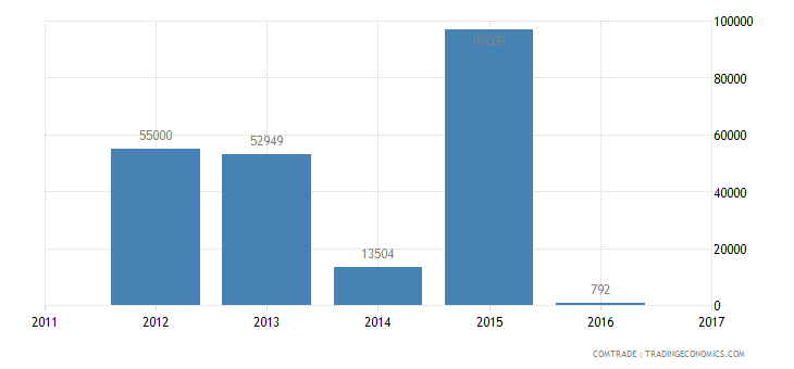 Uganda Exports to France of Instruments and Appliances Used