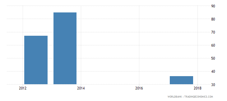 uganda labor force with basic education percent of total wb data