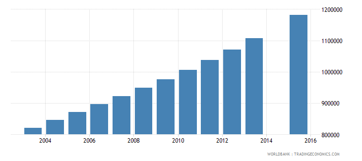 uganda population age 9 total wb data