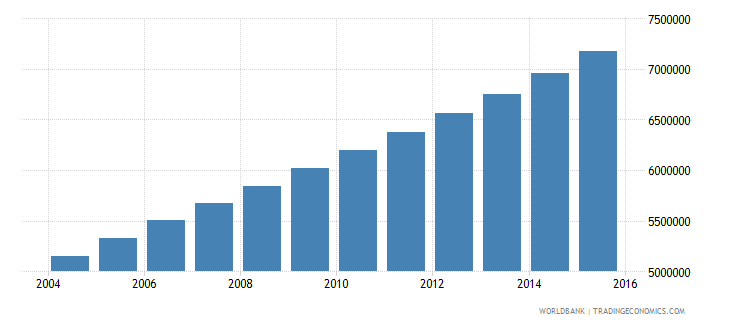 uganda population ages 10 16 total wb data