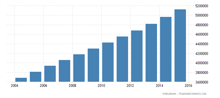 uganda population ages 11 15 total wb data