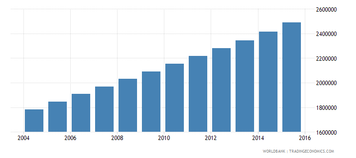 uganda population ages 12 16 male wb data