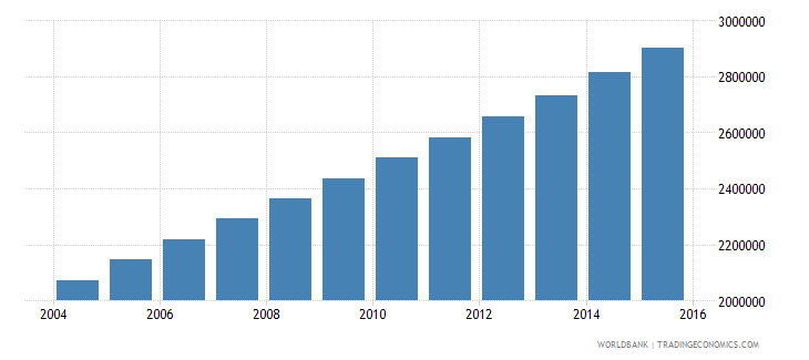 uganda population ages 12 17 female wb data