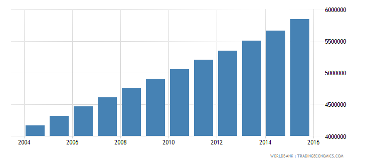 uganda population ages 12 17 total wb data