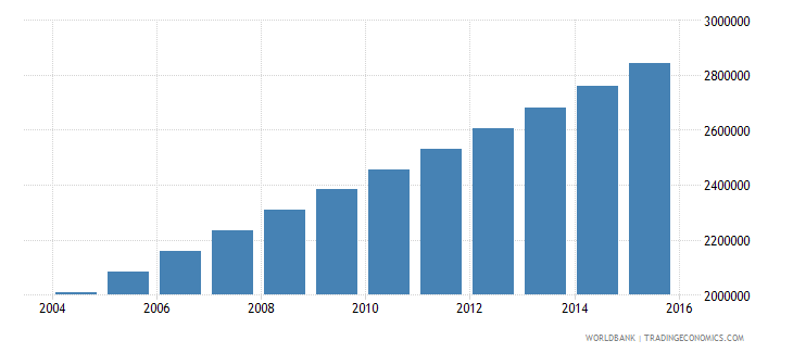 uganda population ages 13 18 male wb data