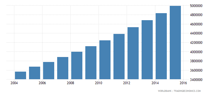 uganda population ages 6 9 total wb data