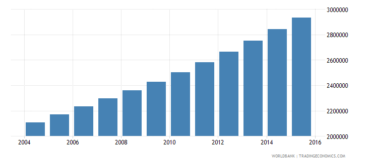 uganda population ages 7 11 female wb data