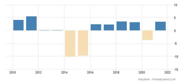 ukraine gdp growth annual percent 2010 wb data