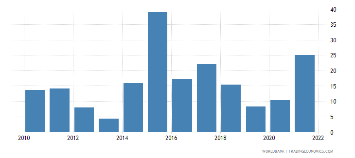 ukraine inflation gdp deflator linked series annual percent wb data