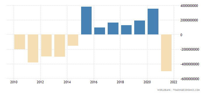 ukraine net income bop us dollar wb data