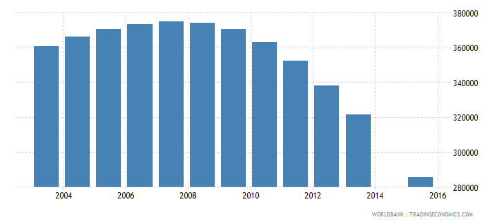 ukraine population age 23 female wb data