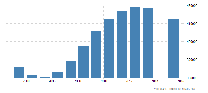 ukraine population age 3 total wb data