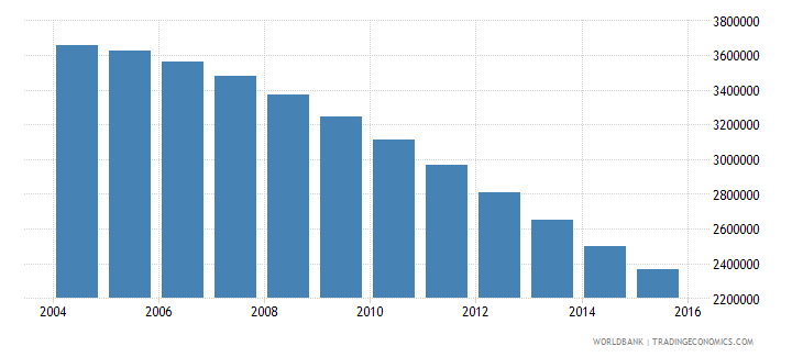 ukraine population ages 15 24 female wb data