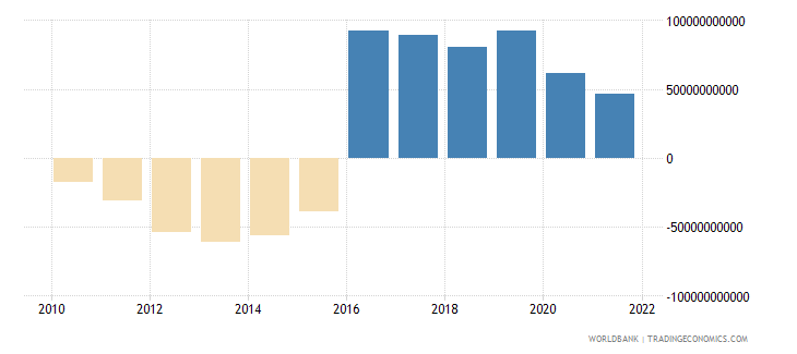 uruguay external balance on goods and services constant lcu wb data