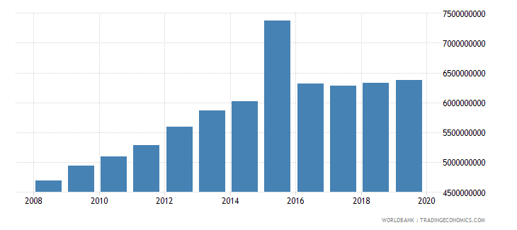 uruguay general government final consumption expenditure constant 2000 us dollar wb data