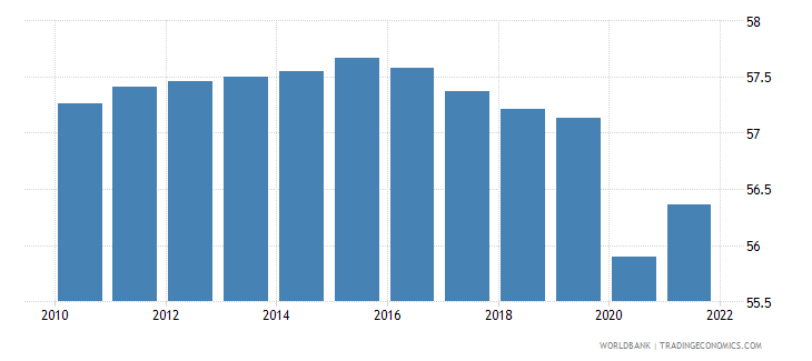 vanuatu employment to population ratio ages 15 24 male percent wb data