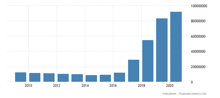 vanuatu ibrd loans and ida credits dod us dollar wb data
