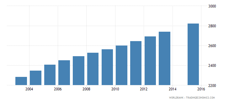 vanuatu population age 16 female wb data