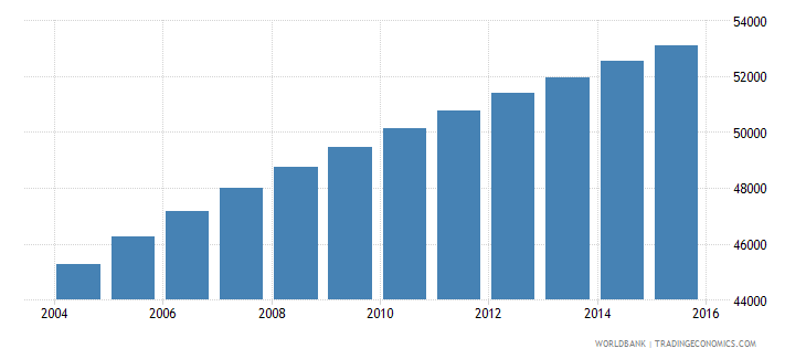 vanuatu population ages 10 18 total wb data