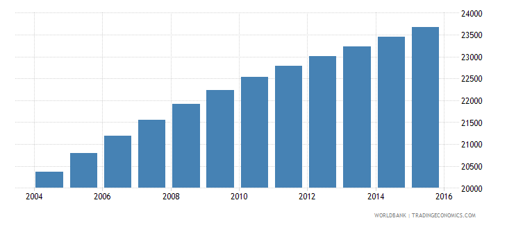 vanuatu population ages 12 15 total wb data