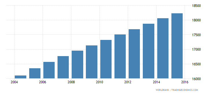 vanuatu population ages 6 11 female wb data