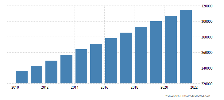 vanuatu population total wb data