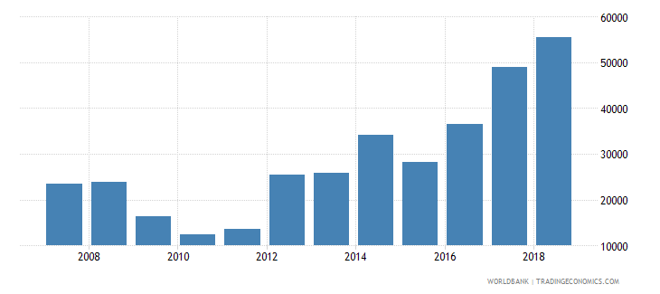 vietnam total reserves wb data
