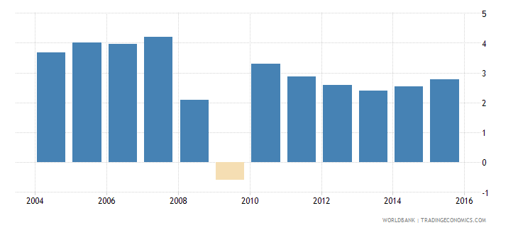 world services etc  value added annual percent growth wb data
