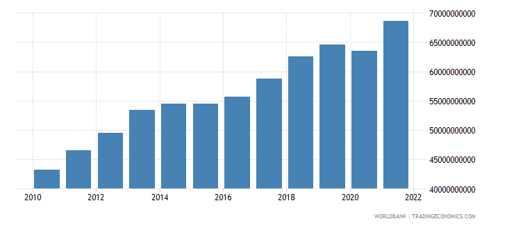 zambia gdp ppp us dollar wb data