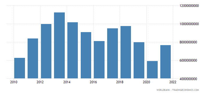 zambia imports of goods and services us dollar wb data