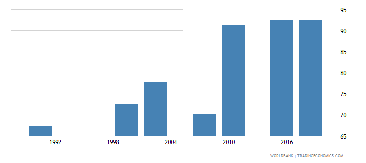 zambia literacy rate youth male percent of males ages 15 24 wb data