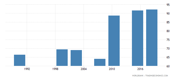 zambia literacy rate youth total percent of people ages 15 24 wb data