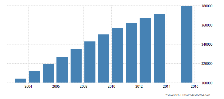 zambia population age 10 total wb data