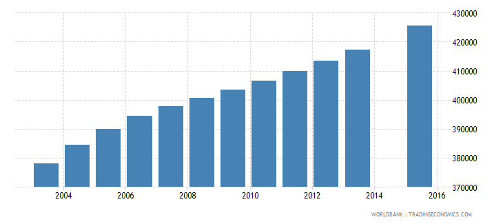 zambia population age 3 total wb data
