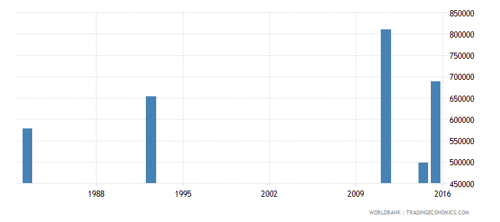 zimbabwe adult illiterate population 15 years female number wb data