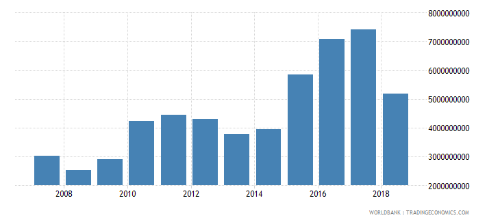 zimbabwe exports as a capacity to import constant lcu wb data