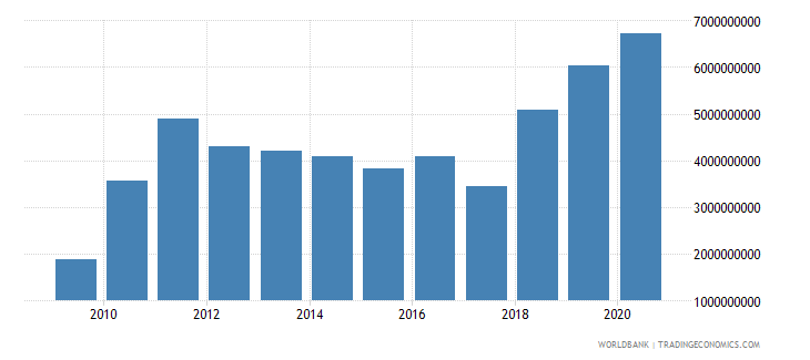 zimbabwe exports of goods and services us dollar wb data