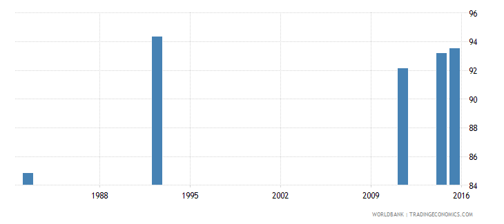 zimbabwe literacy rate youth female percent of females ages 15 24 wb data