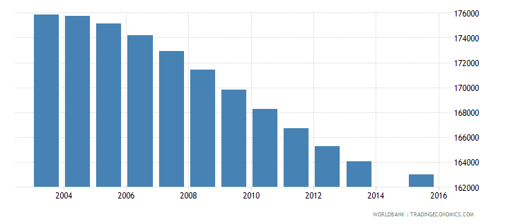 zimbabwe population age 11 female wb data