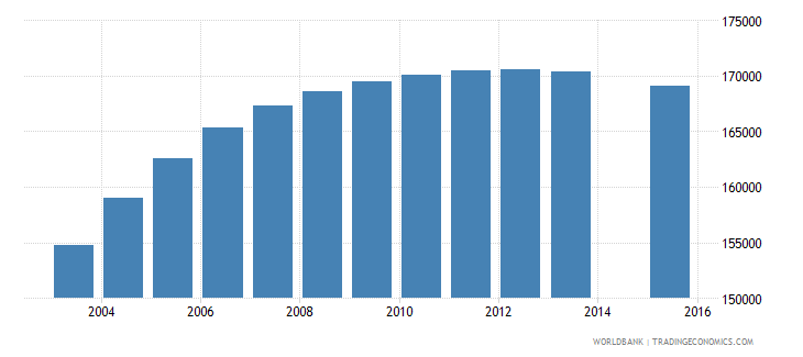 zimbabwe population age 21 female wb data