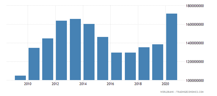 afghanistan adjusted savings consumption of fixed capital us dollar wb data