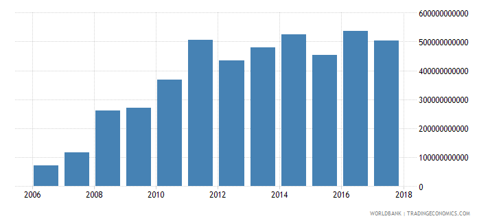 afghanistan expense current lcu wb data