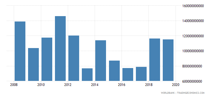 afghanistan exports of goods and services current lcu wb data