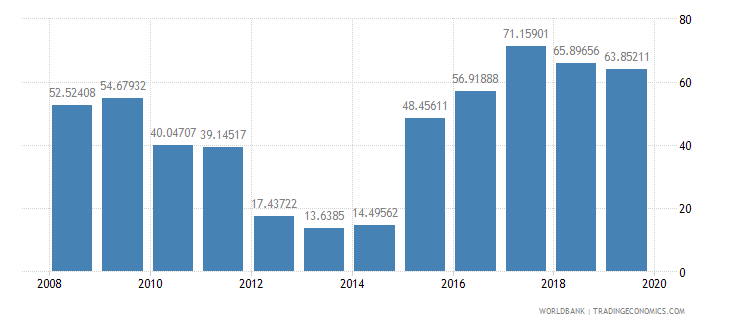 afghanistan food exports percent of merchandise exports wb data