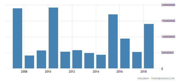 afghanistan foreign direct investment net inflows in reporting economy drs us dollar wb data