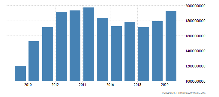 afghanistan gross value added at factor cost us dollar wb data